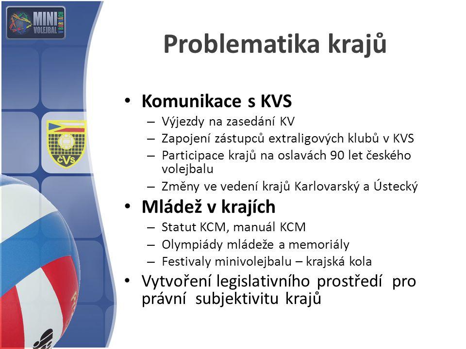Problematika krajů Komunikace s KVS Mládež v krajích