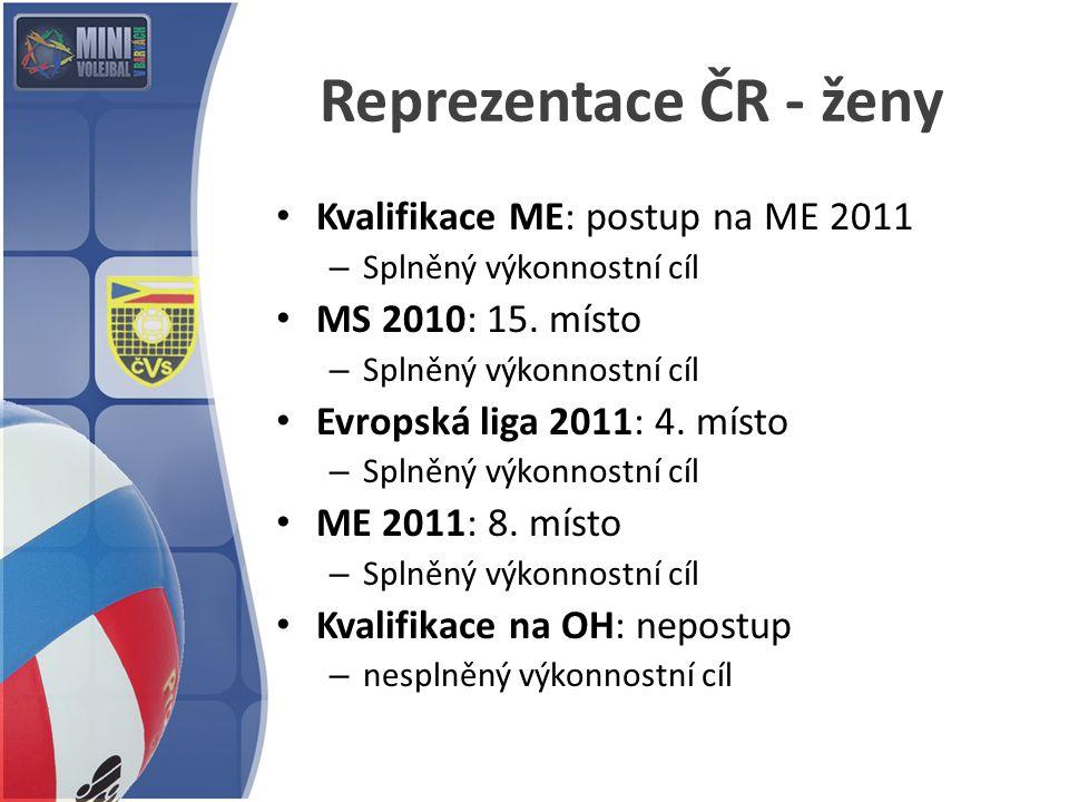Reprezentace ČR - ženy Kvalifikace ME: postup na ME 2011