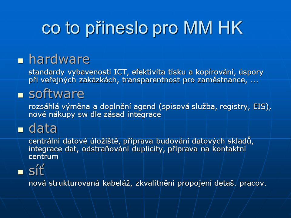 co to přineslo pro MM HK hardware software data síť