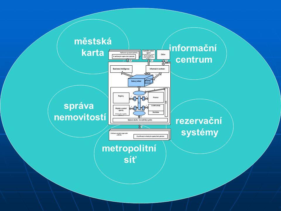 městská karta správa nemovitostí informační centrum rezervační systémy metropolitní síť