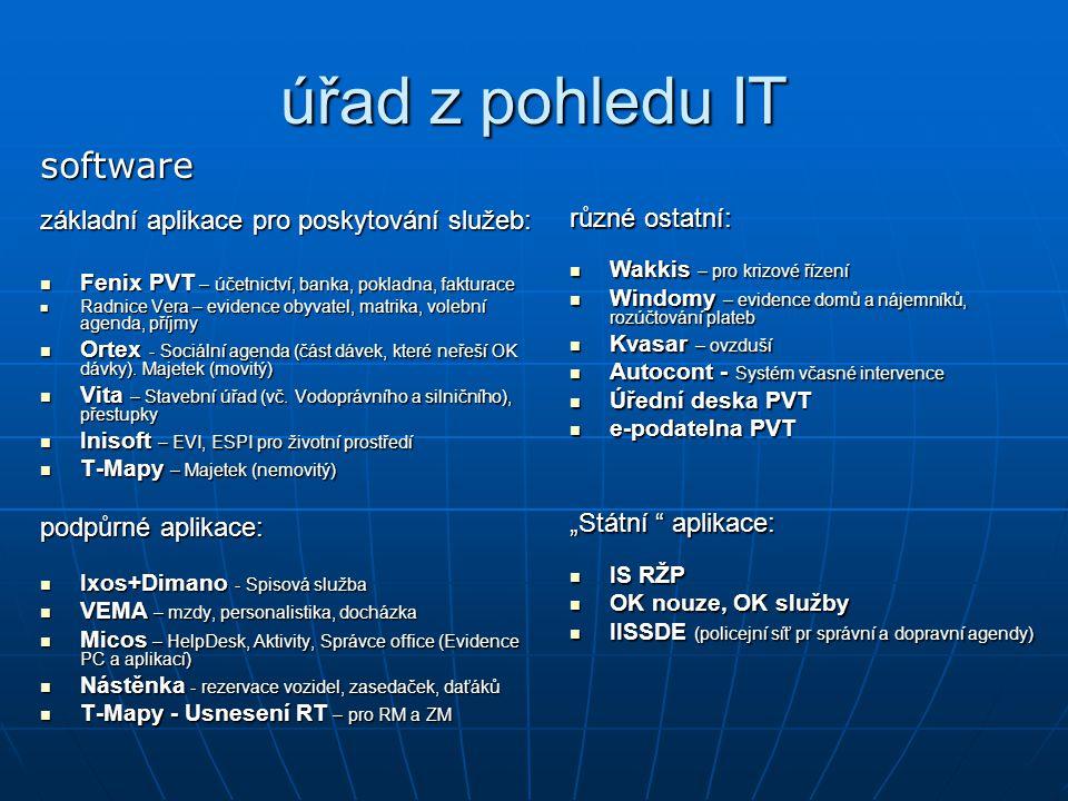 úřad z pohledu IT software základní aplikace pro poskytování služeb: