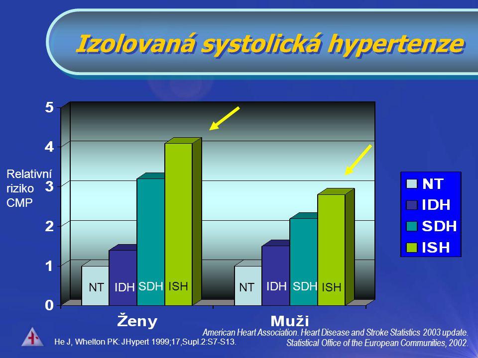 Izolovaná systolická hypertenze