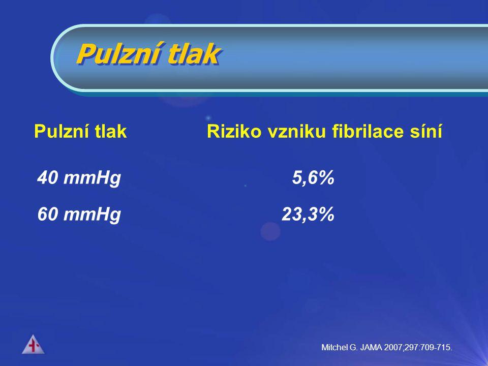 Pulzní tlak Pulzní tlak Riziko vzniku fibrilace síní 40 mmHg 5,6%