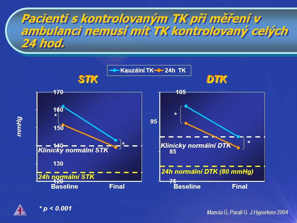 Pacienti s kontrolovaným TK při měření v ambulanci nemusí mít TK kontrolovaný celých 24 hod.