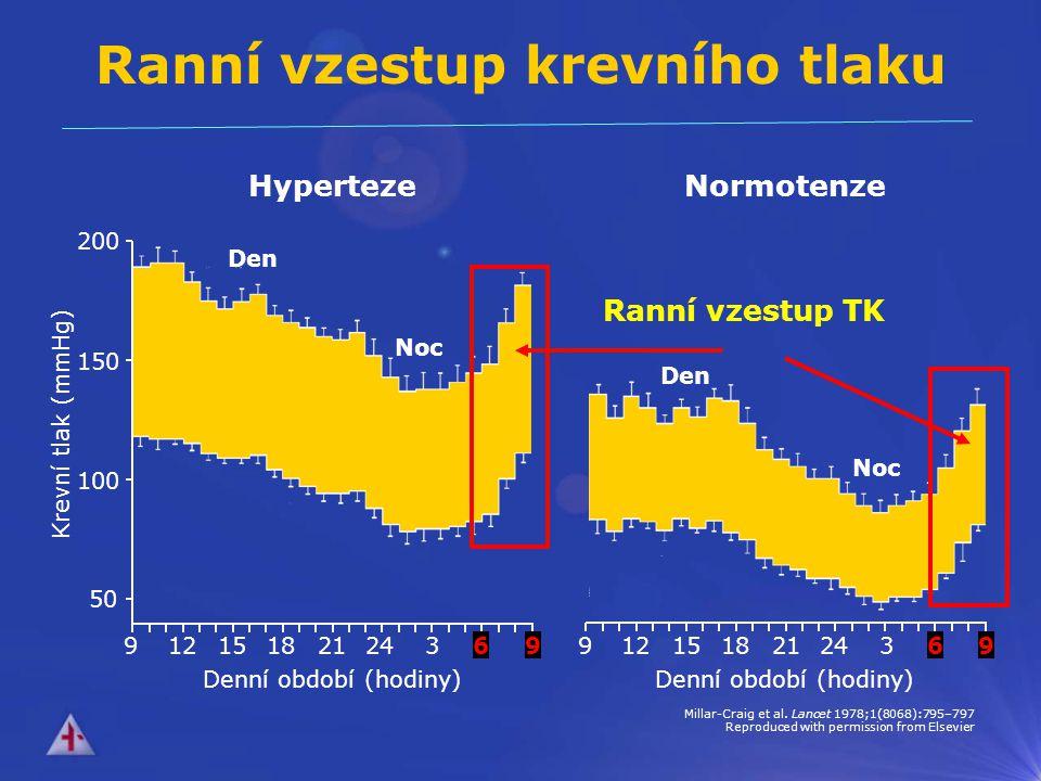 Ranní vzestup krevního tlaku
