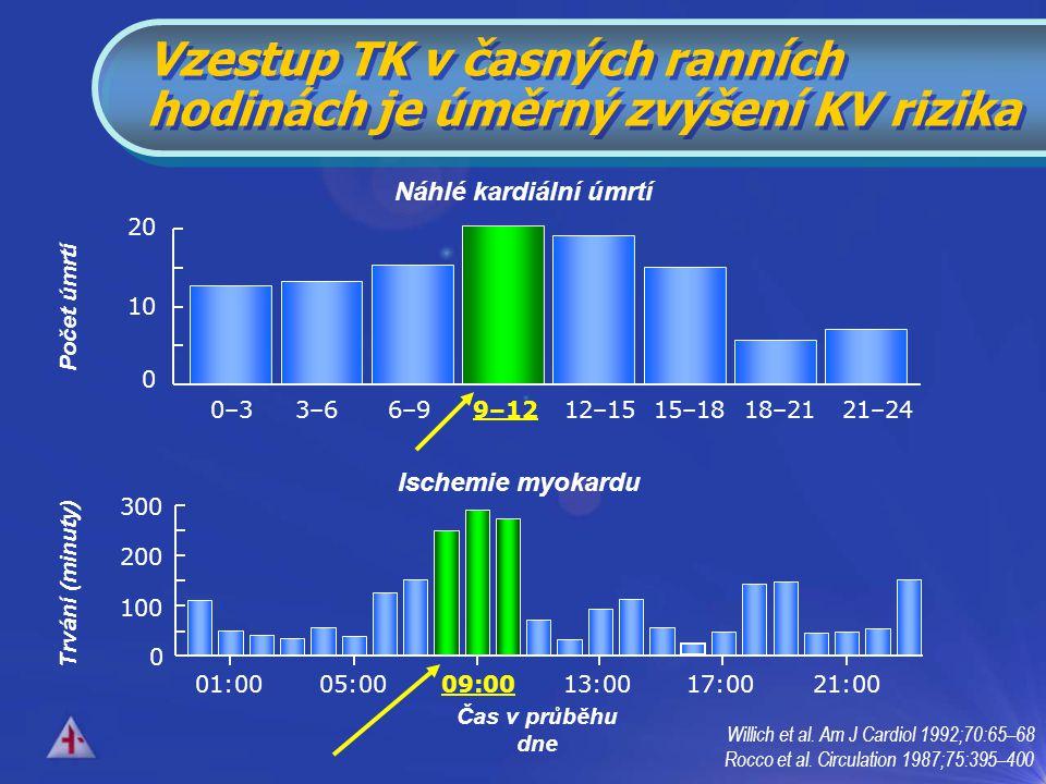 Vzestup TK v časných ranních hodinách je úměrný zvýšení KV rizika