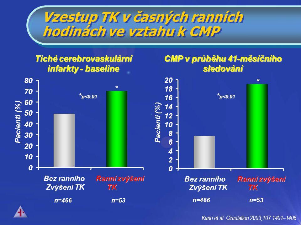Vzestup TK v časných ranních hodinách ve vztahu k CMP