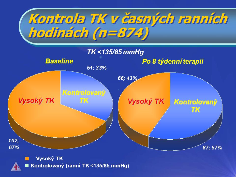 Kontrola TK v časných ranních hodinách (n=874)
