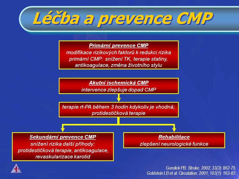 Sekundární prevence CMP