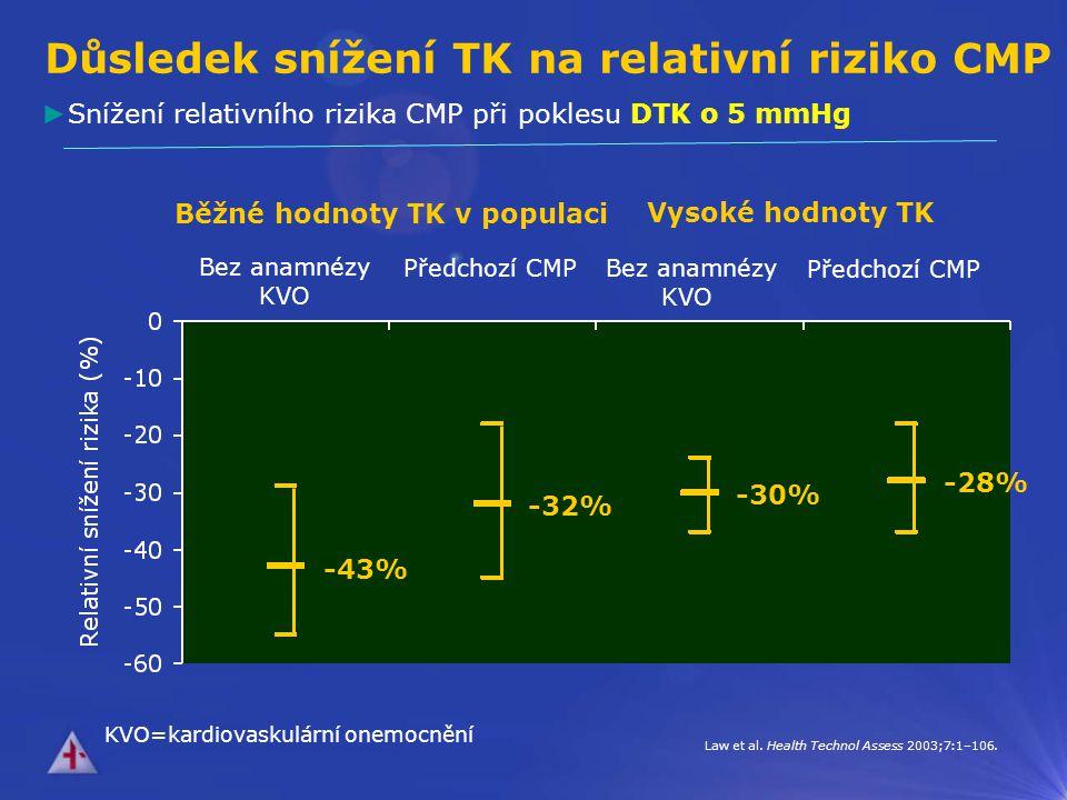 Důsledek snížení TK na relativní riziko CMP