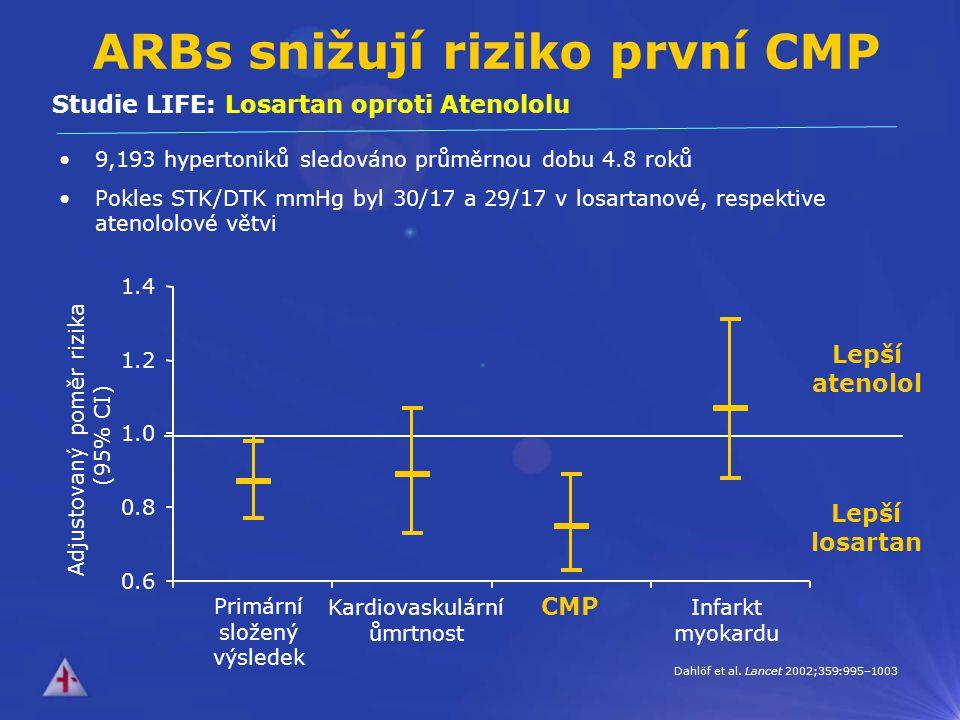 ARBs snižují riziko první CMP