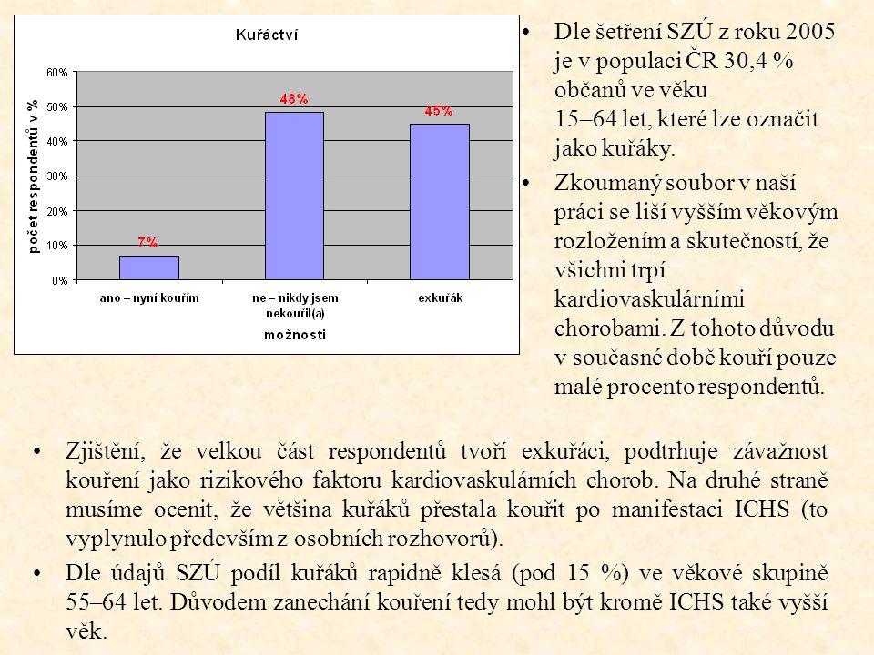 Dle šetření SZÚ z roku 2005 je v populaci ČR 30,4 % občanů ve věku 15–64 let, které lze označit jako kuřáky.