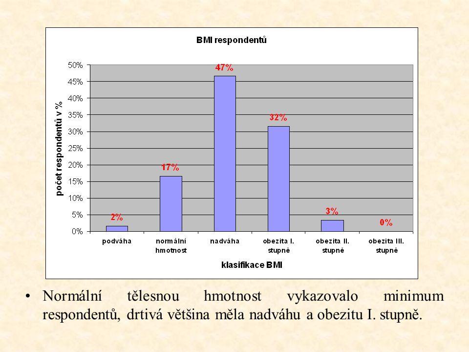 Normální tělesnou hmotnost vykazovalo minimum respondentů, drtivá většina měla nadváhu a obezitu I.