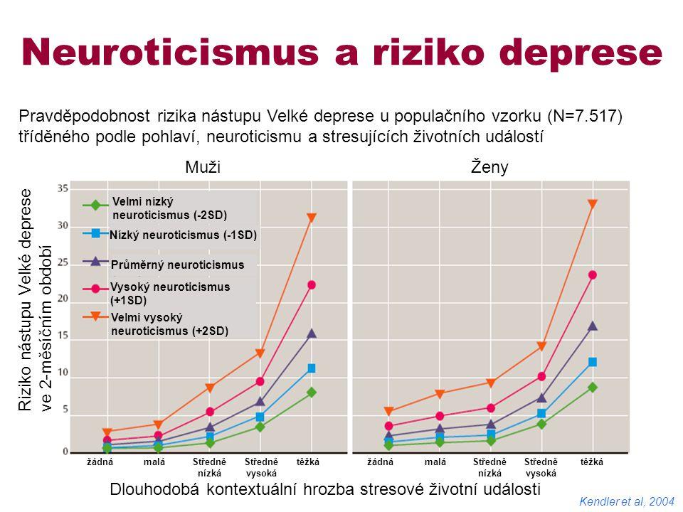 Neuroticismus a riziko deprese