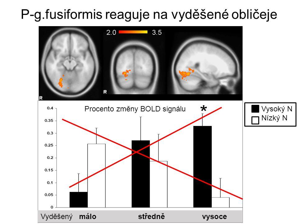 P-g.fusiformis reaguje na vyděšené obličeje