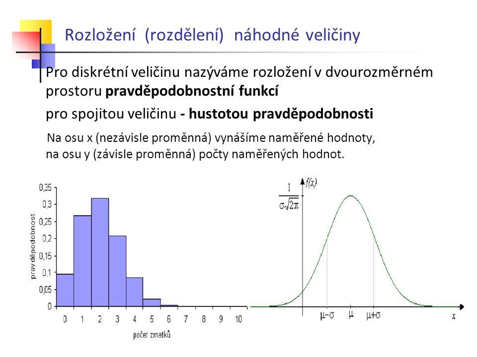Rozložení (rozdělení) náhodné veličiny