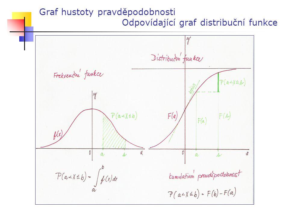 Graf hustoty pravděpodobnosti Odpovídající graf distribuční funkce