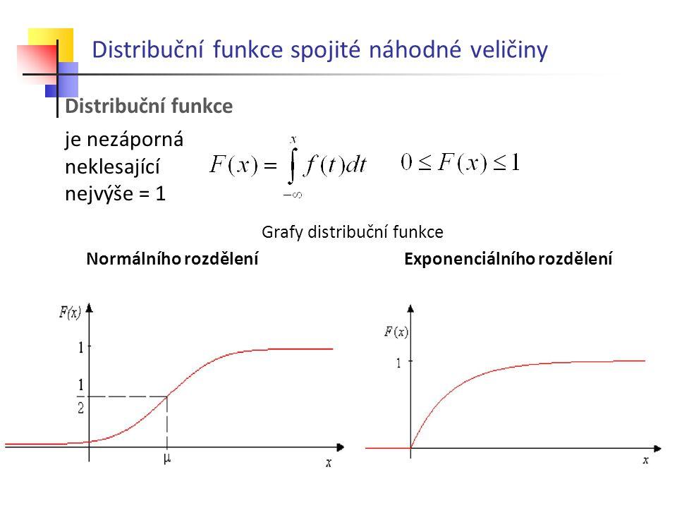 Distribuční funkce spojité náhodné veličiny