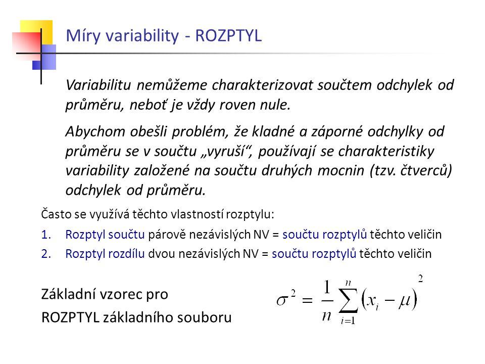 Míry variability - ROZPTYL