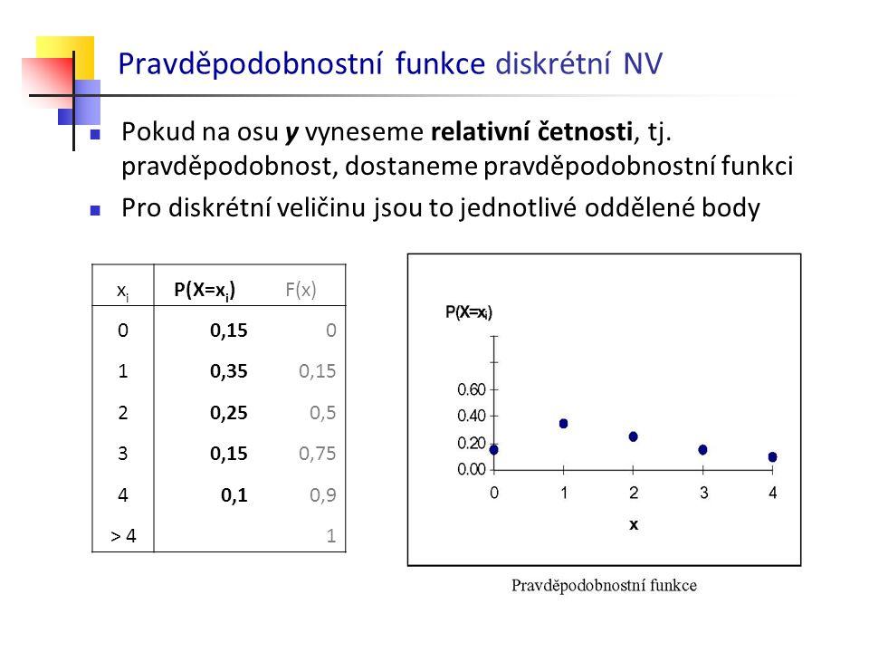 Pravděpodobnostní funkce diskrétní NV
