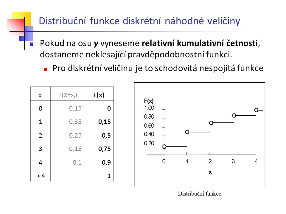 Distribuční funkce diskrétní náhodné veličiny