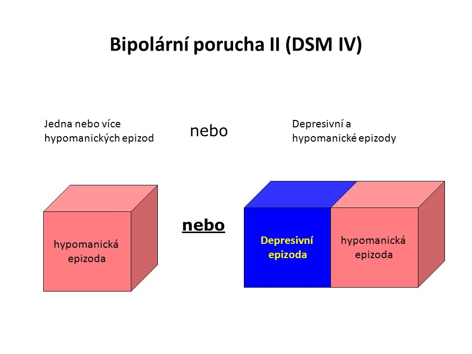 Bipolární porucha II (DSM IV)