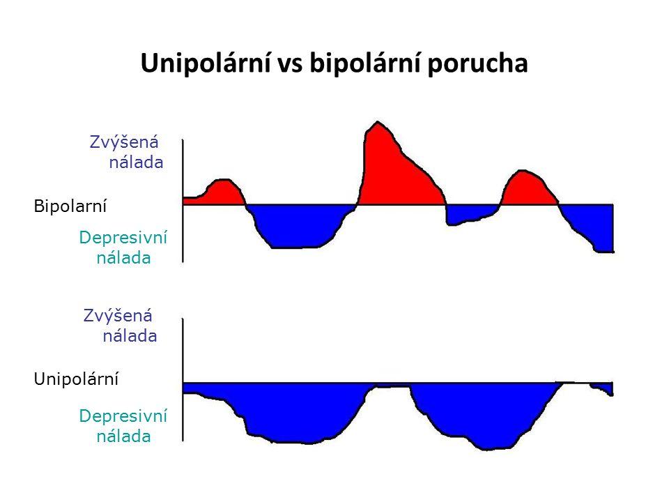 Unipolární vs bipolární porucha