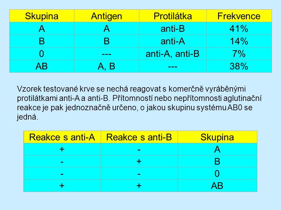 Skupina Antigen Protilátka Frekvence A anti-B 41% B anti-A 14% ---