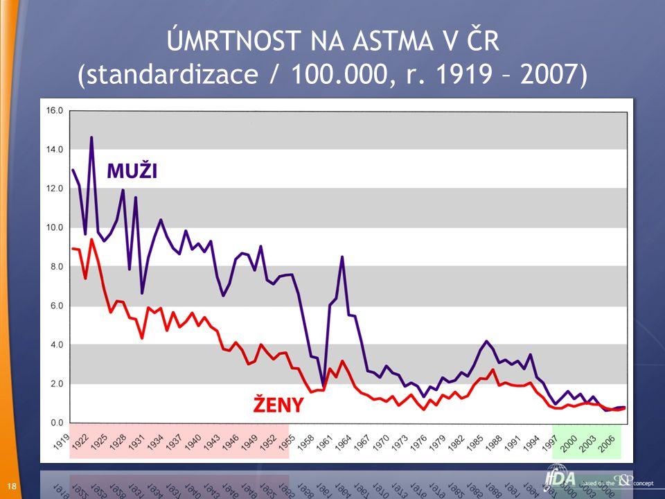 ÚMRTNOST NA ASTMA V ČR (standardizace / 100.000, r. 1919 – 2007)