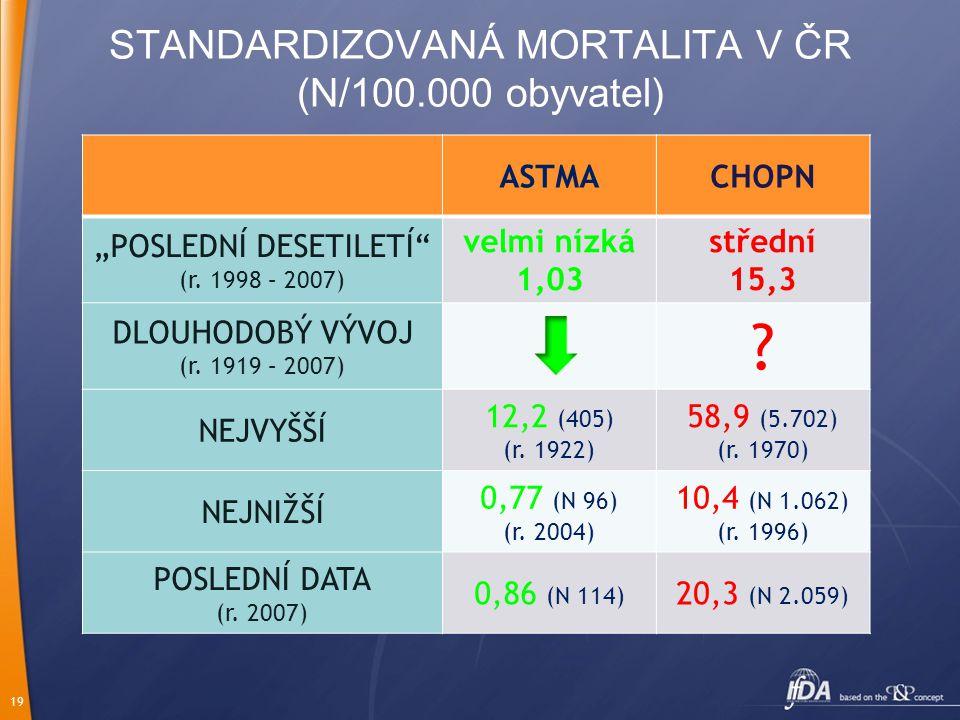 STANDARDIZOVANÁ MORTALITA V ČR (N/100.000 obyvatel)