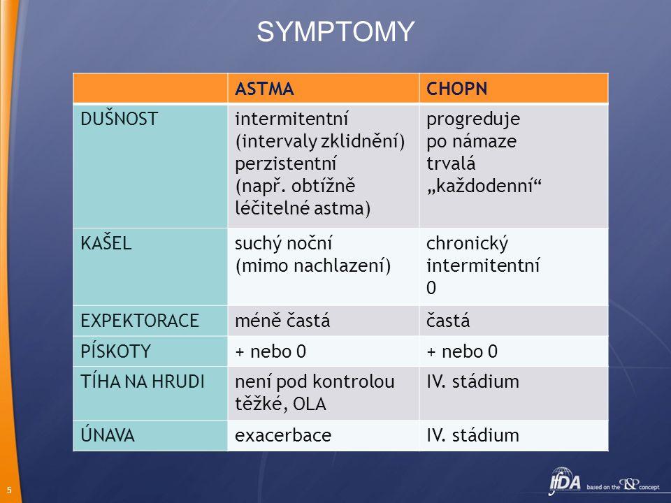 SYMPTOMY ASTMA CHOPN DUŠNOST