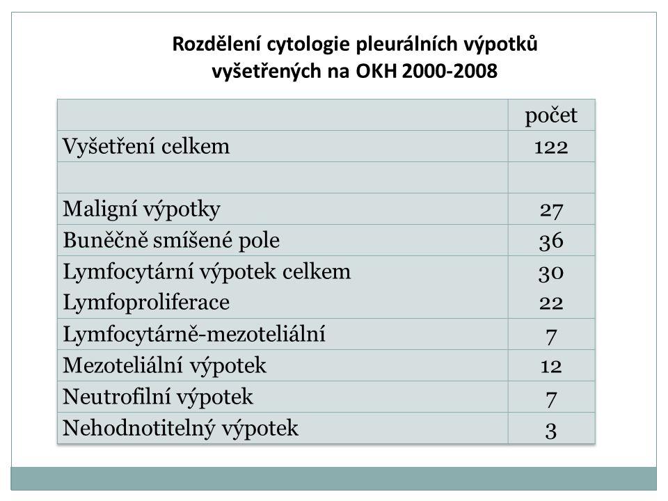 Rozdělení cytologie pleurálních výpotků vyšetřených na OKH 2000-2008
