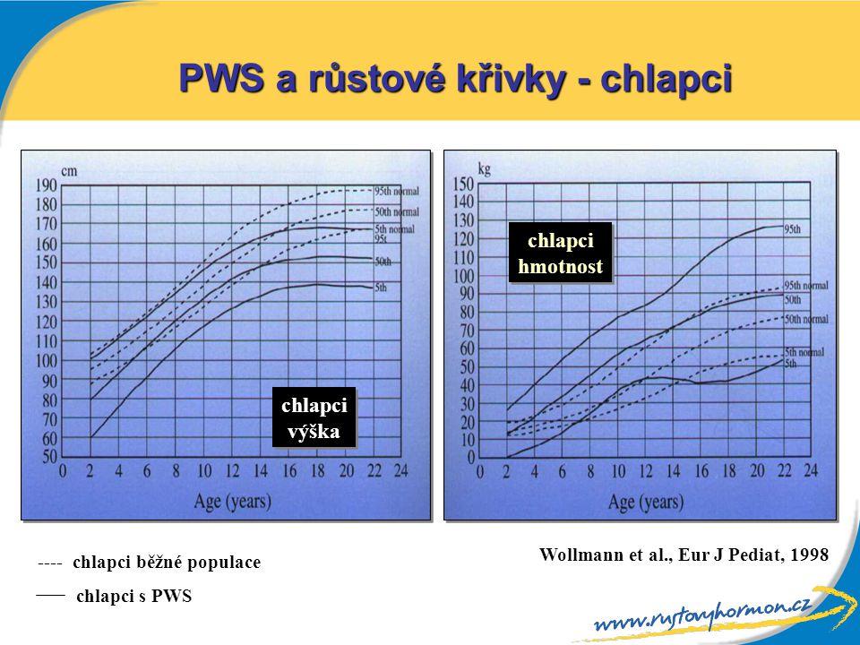 PWS a růstové křivky - chlapci