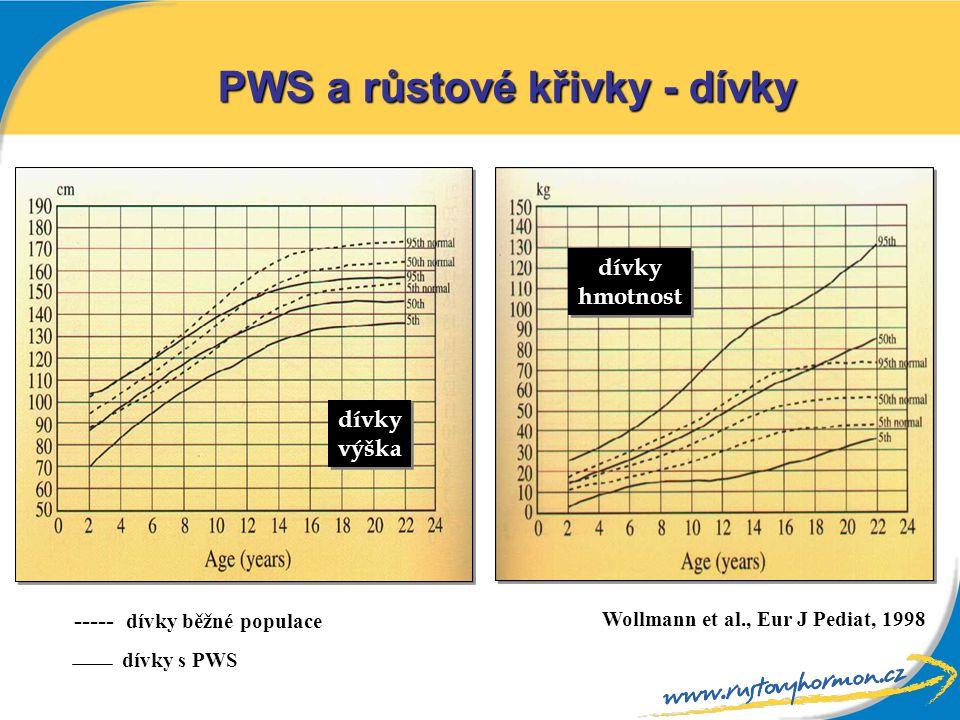 PWS a růstové křivky - dívky