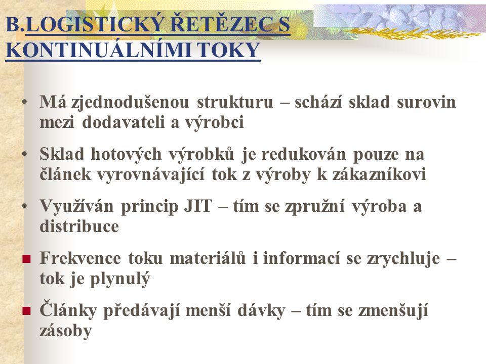 B.LOGISTICKÝ ŘETĚZEC S KONTINUÁLNÍMI TOKY