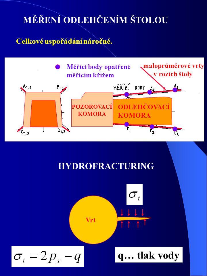 q… tlak vody MĚŘENÍ ODLEHČENÍM ŠTOLOU HYDROFRACTURING