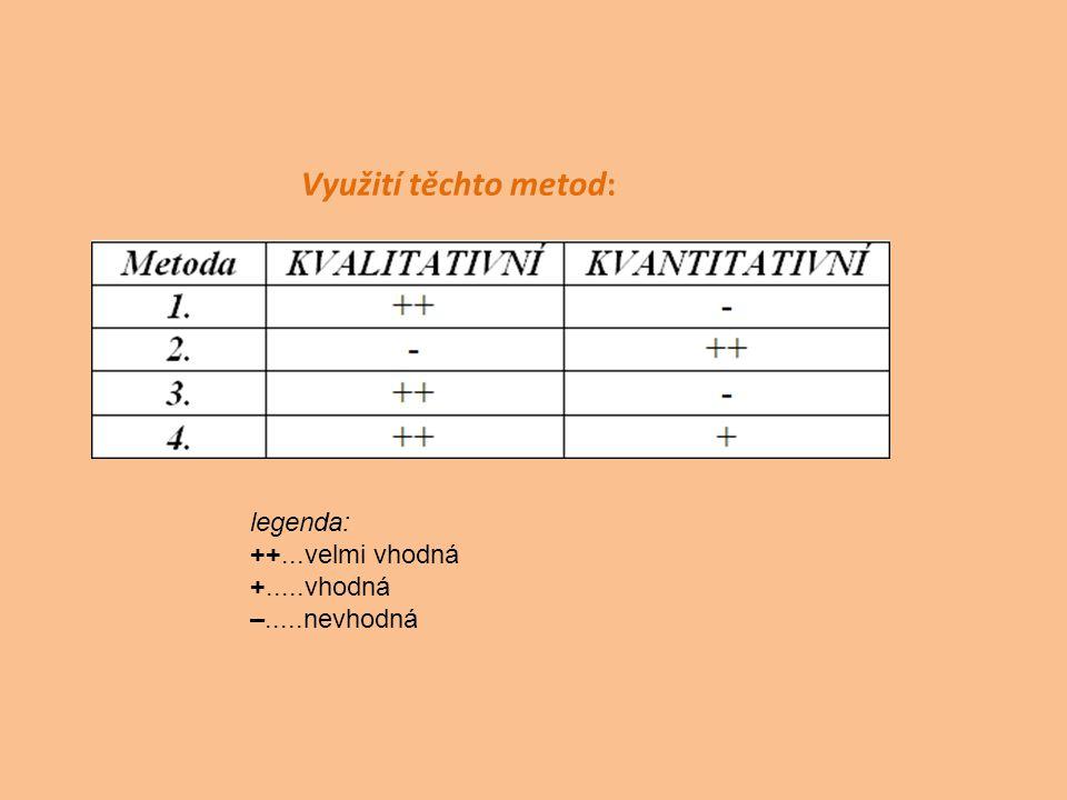 Využití těchto metod: legenda: ++...velmi vhodná +.....vhodná