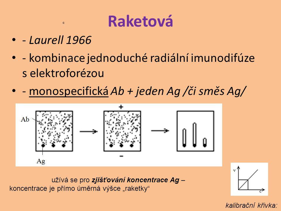 Raketová c. c. - Laurell 1966. - kombinace jednoduché radiální imunodifúze s elektroforézou. - monospecifická Ab + jeden Ag /či směs Ag/