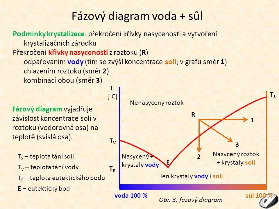 Fázový diagram voda + sůl