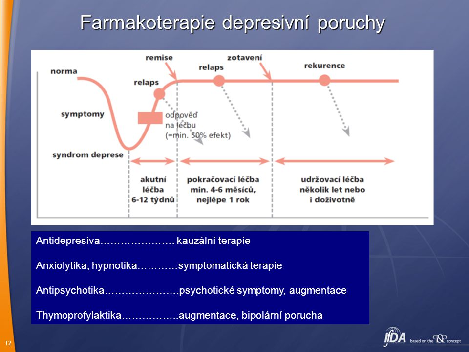 Farmakoterapie depresivní poruchy