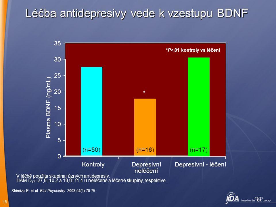 Léčba antidepresivy vede k vzestupu BDNF