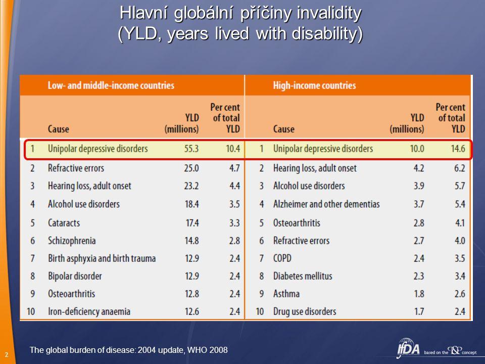 Hlavní globální příčiny invalidity (YLD, years lived with disability)