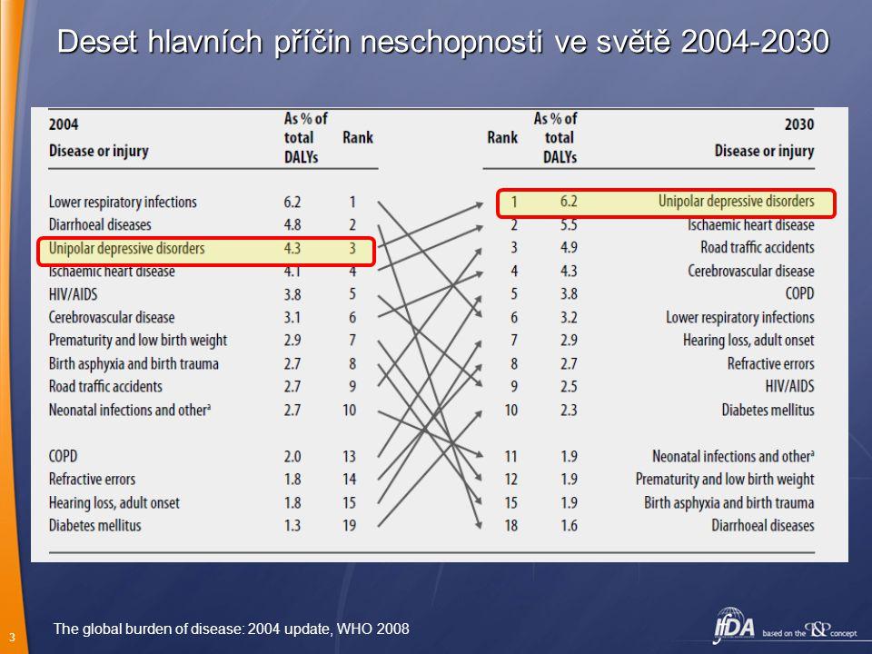 Deset hlavních příčin neschopnosti ve světě 2004-2030