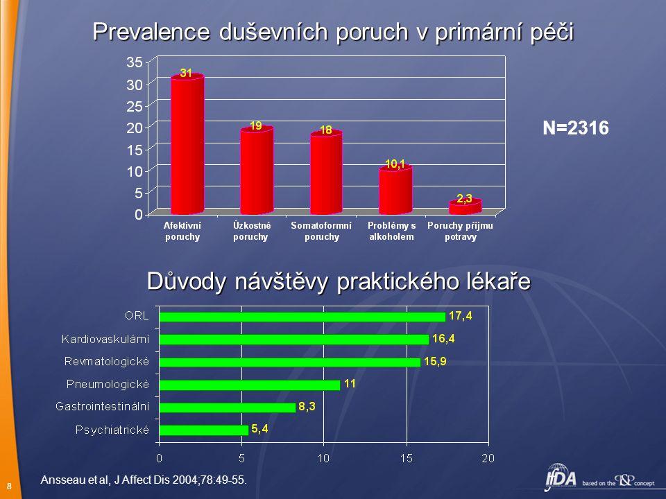 Prevalence duševních poruch v primární péči