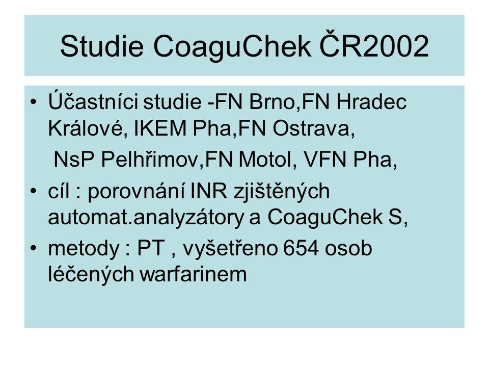 Studie CoaguChek ČR2002 Účastníci studie -FN Brno,FN Hradec Králové, IKEM Pha,FN Ostrava, NsP Pelhřimov,FN Motol, VFN Pha,