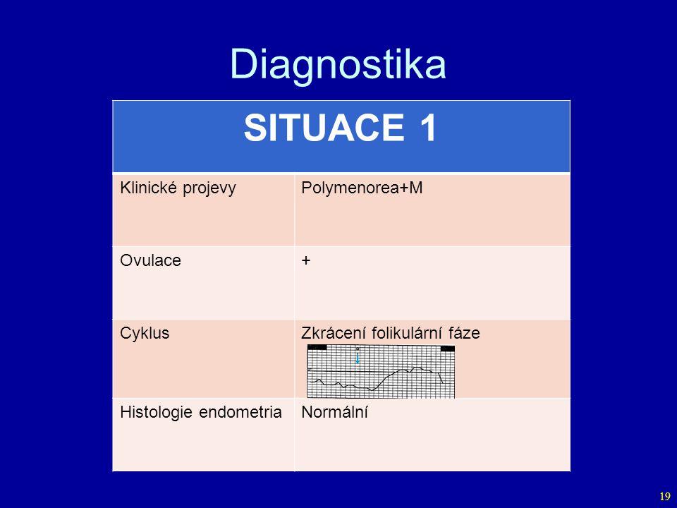 Diagnostika SITUACE 1 Klinické projevy Polymenorea+M Ovulace + Cyklus
