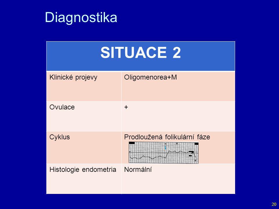 SITUACE 2 Diagnostika Klinické projevy Oligomenorea+M Ovulace + Cyklus
