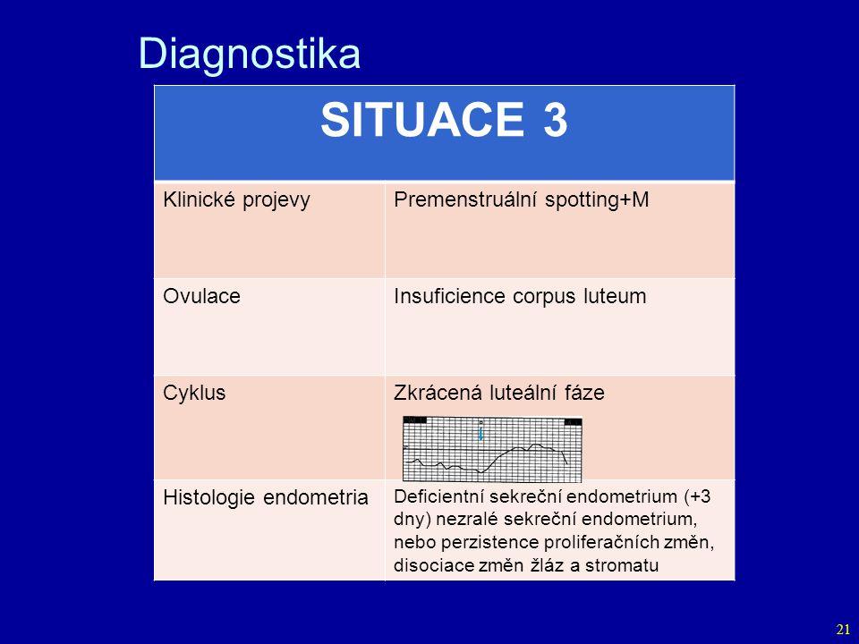 SITUACE 3 Diagnostika Klinické projevy Premenstruální spotting+M