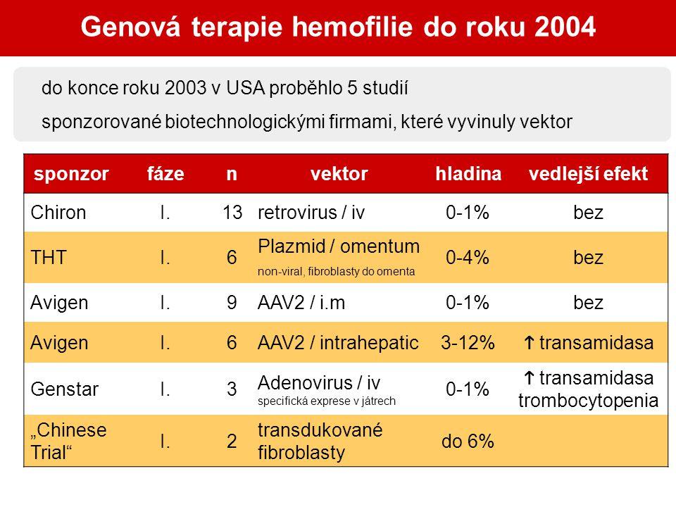 Genová terapie hemofilie do roku 2004