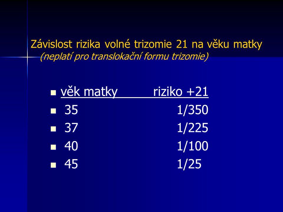 Závislost rizika volné trizomie 21 na věku matky (neplatí pro translokační formu trizomie)